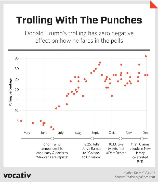 2015_12_07 TrumpTrollingPolling MN r2