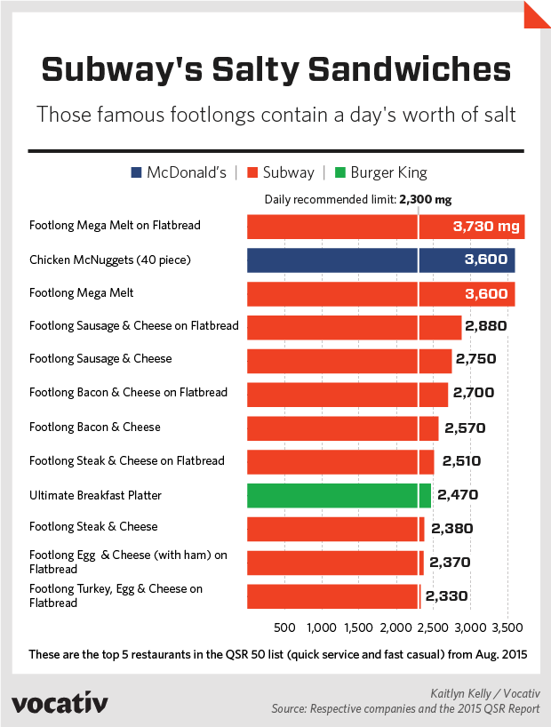 These famous footlongs contain a day's worth of salt