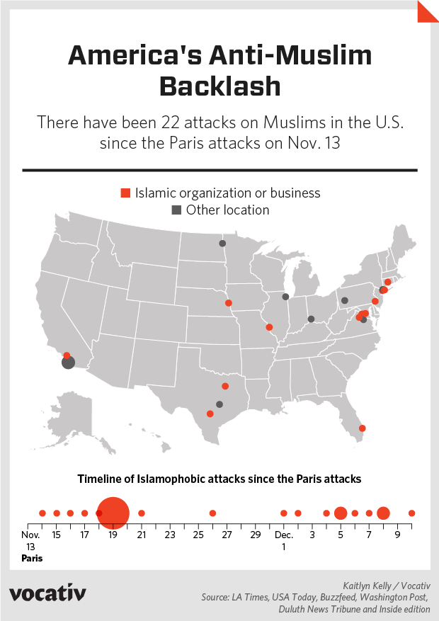 There have been 22 attacks on Muslims in the U.S. since the Paris attacks on Nov. 13