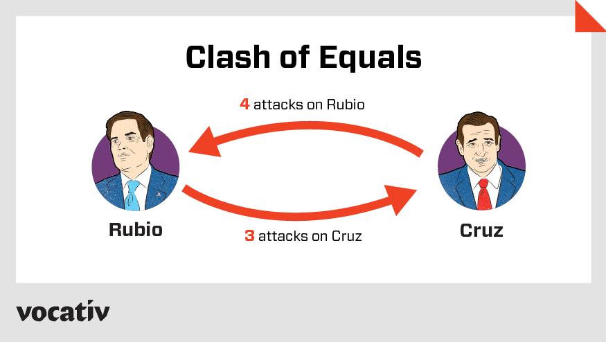 Clash of Equals: Rubio vs. Cruz