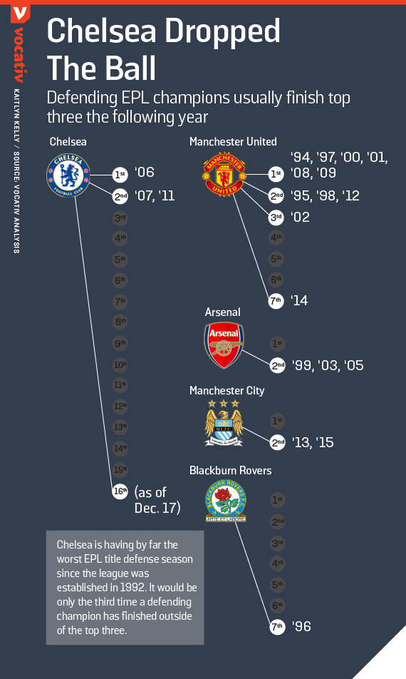 Defending EPL champions usually finish top three the following year