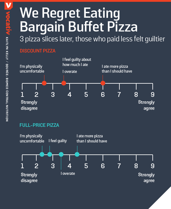 3 pizza slices later, those who paid less felt guiltier