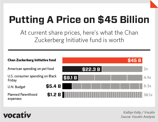 Putting a Price on $45 Billion / At current share prices, here's what the Chan Zuckerberg Initiative fund is worth