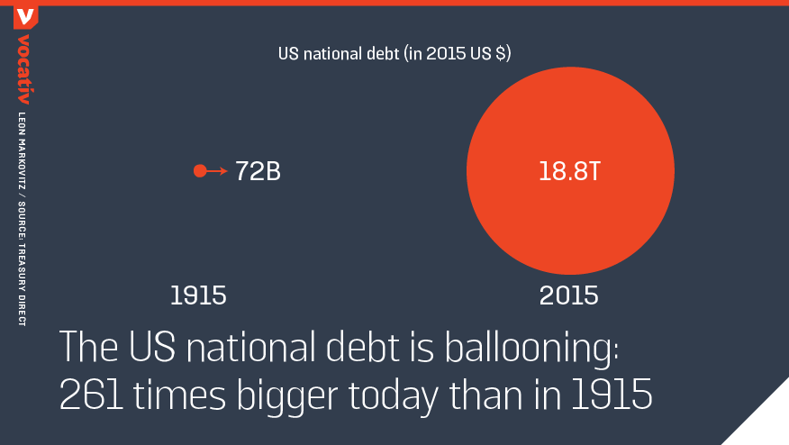 The US national debt is ballooning: 261 times bigger today than in 1915