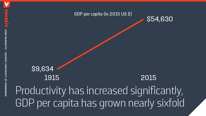 productivity has increased significantly, GDP per capita has grown nearly sixfold