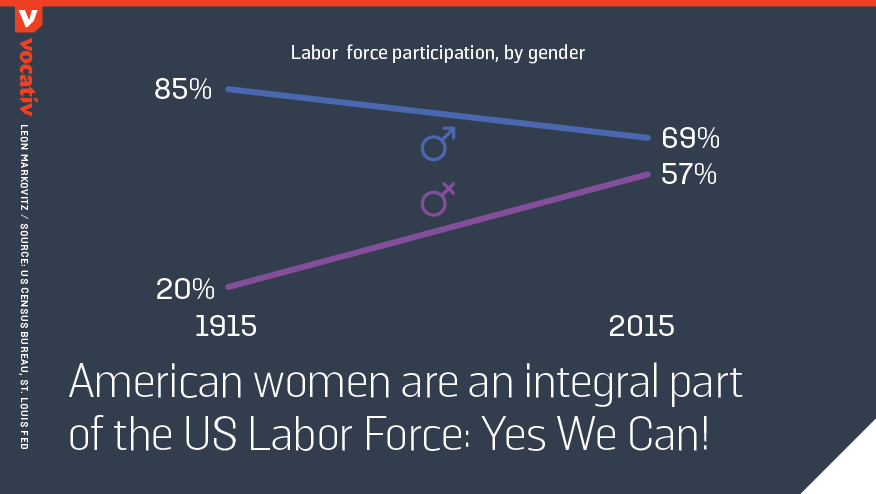 american women are an integral part of the US Labor Force: Yes We Can