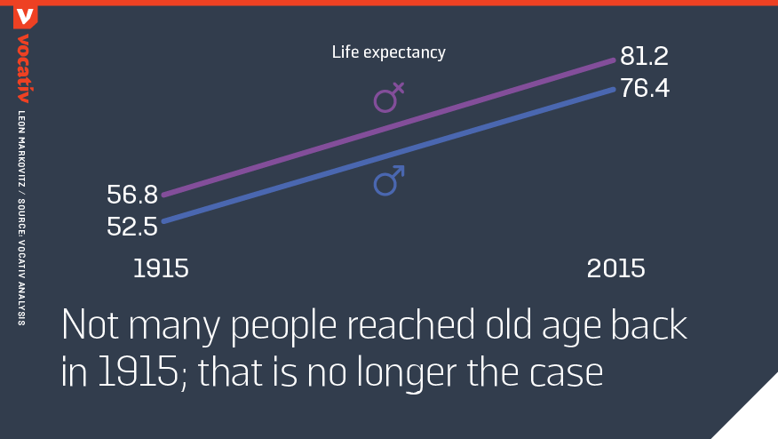 not many people reached old age back in 1915; that is no longer the case