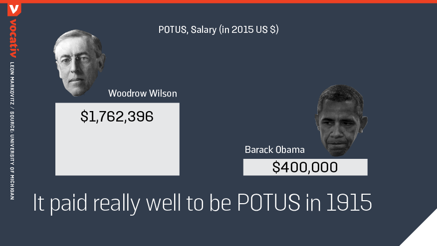 it paid really well to be potus in 1915