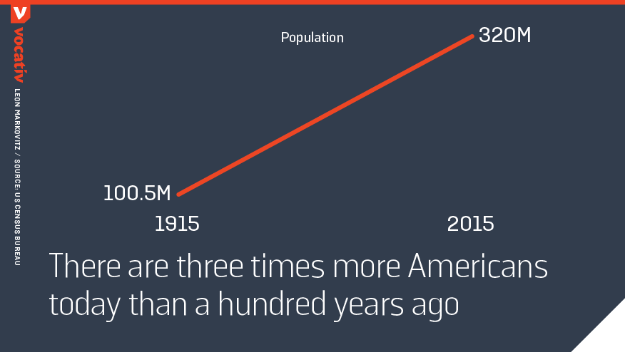 there are three times more americans today than a hundred years ago
