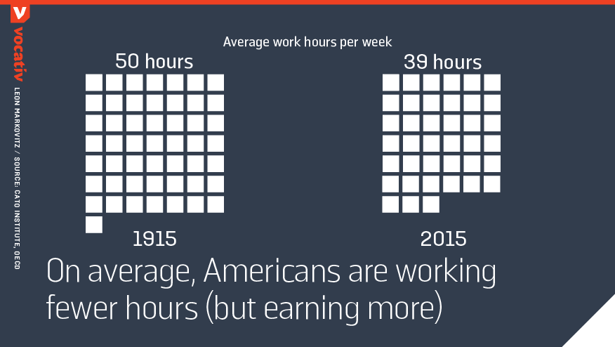 on average, Americans are working fewer hours (but earning more)