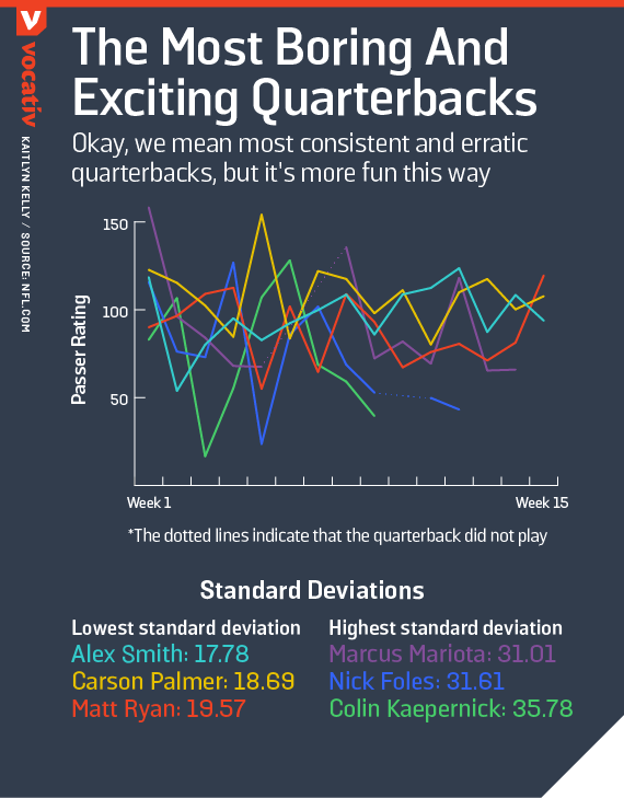 The most boring and exciting quarterbacks