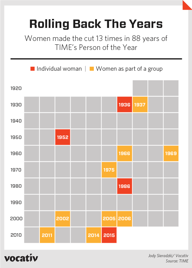 Women made the cut 13 times in 88 years of TIME's Person of the Year