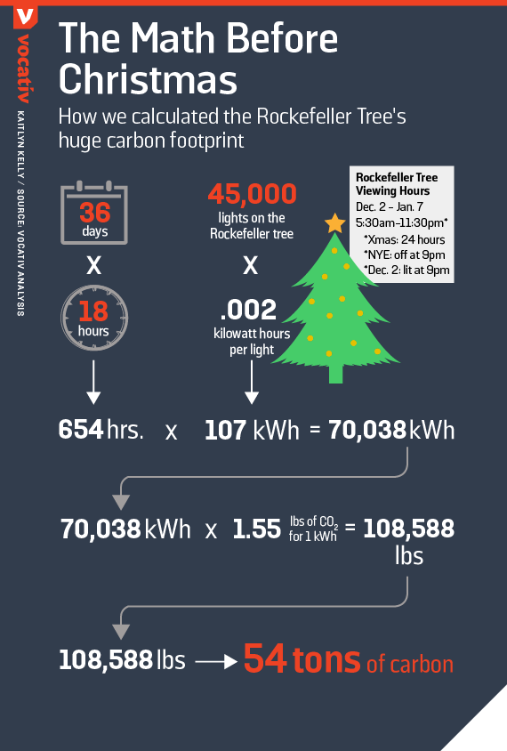 How we calculated the Rockefeller Tree's huge carbon footprint