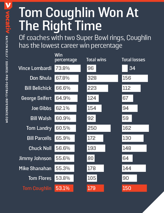 Of coaches with two Super Bowl rings, Coughlin has the lowest career win percentage