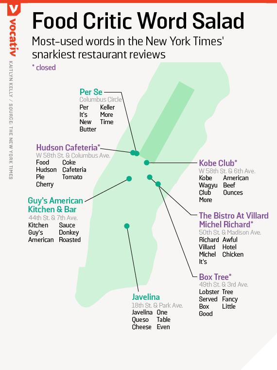 Most-used words in the New York Times' snarkiest restaurant reviews