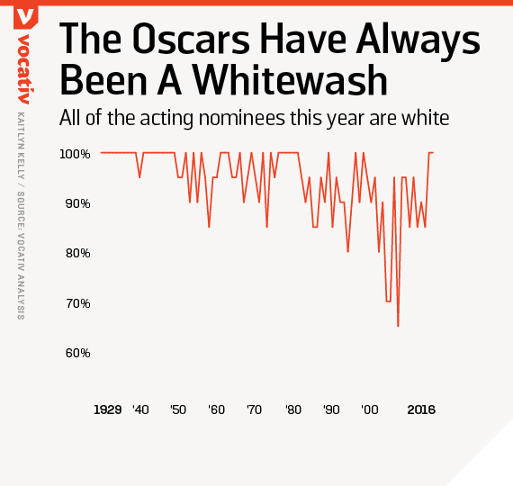 All of the acting nominees this year are white