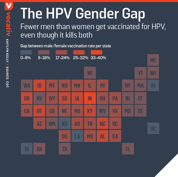 Fewer men than women get vaccinated for HPV, even though it kills both
