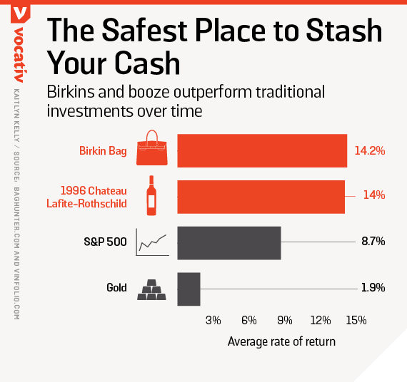 Birkins and booze outperform traditional investments over time