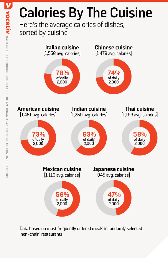 Here's the average calories of dishes, sorted by cuisine