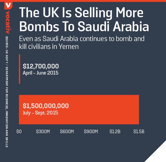 Even as Saudi Arabia continues to bomb and kill civilians in Yemen