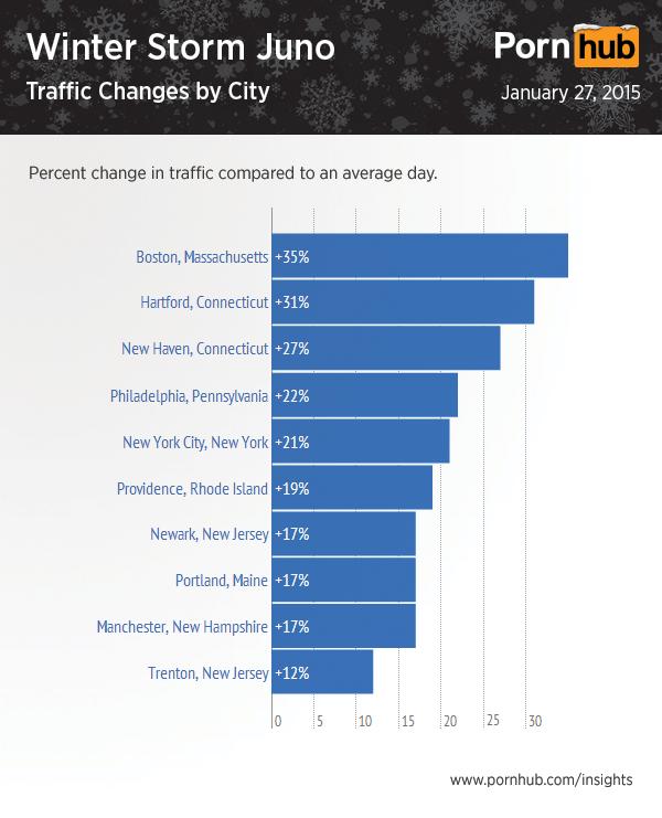 pornhub storm juno traffic city