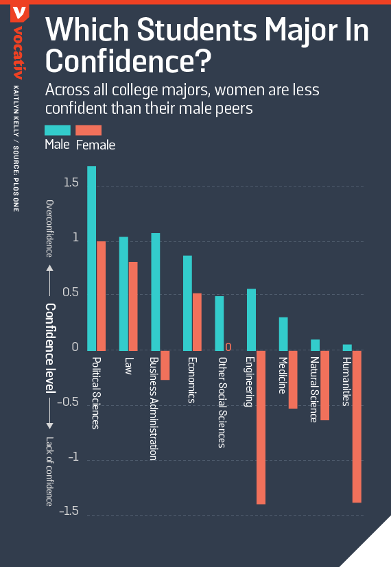 Across all college majors, women are less confident than their male peers