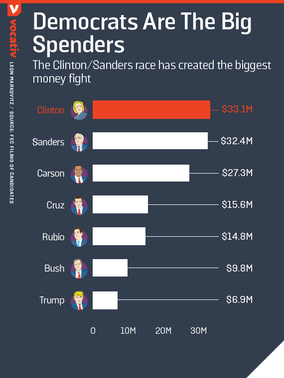 democrats are the big spenders / the clinton/sanders race has created the biggest money fight