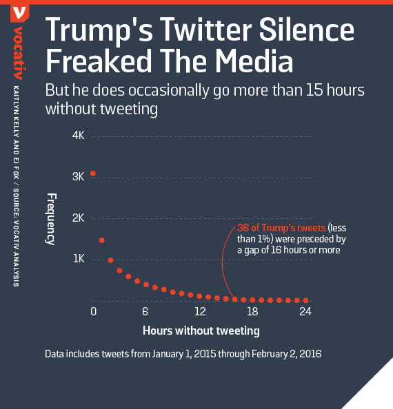 Trump's twitter silence freaked the media but he does occasionally go more than 15 hours without tweeting