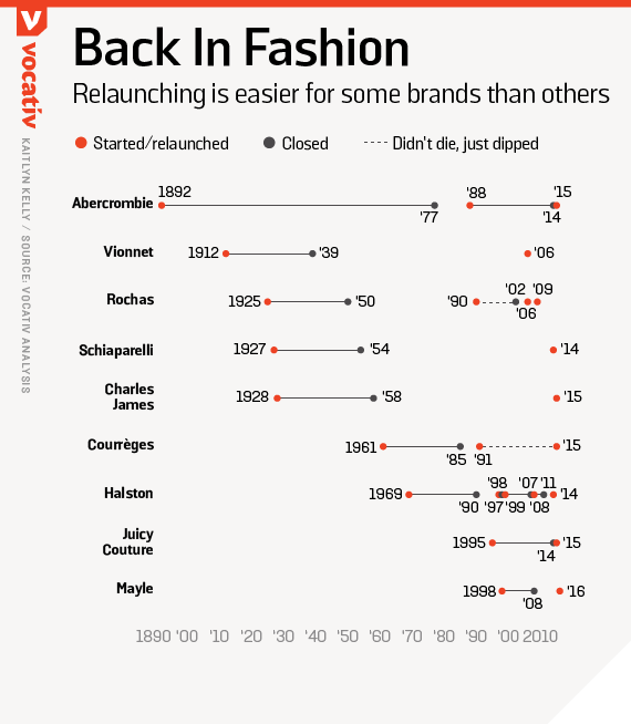 Relaunching is easier for some brands than others
