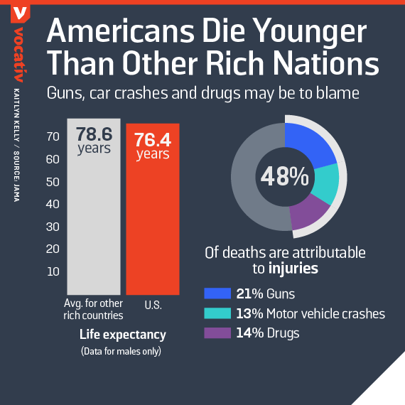 Americans die younger than other rich nations