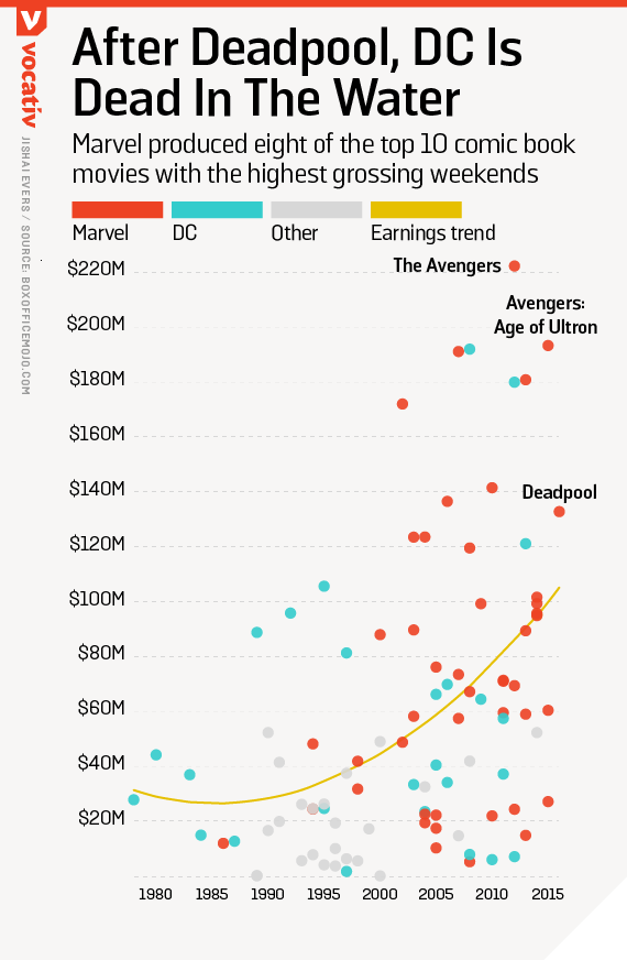 Marvel produced eight of the top 10 comic book movies with the highest grossing weekends