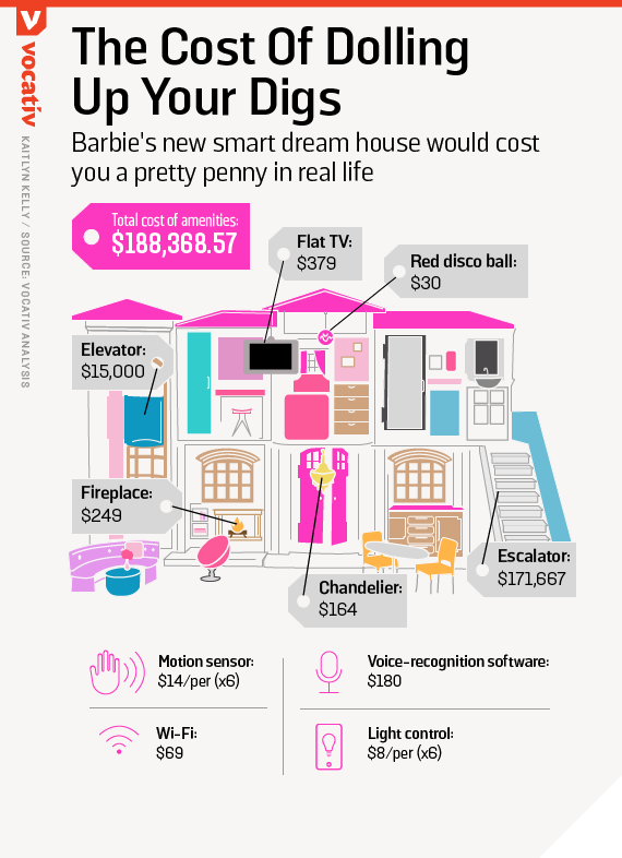 Barbie's new smart dream house would cost you a pretty penny in real life
