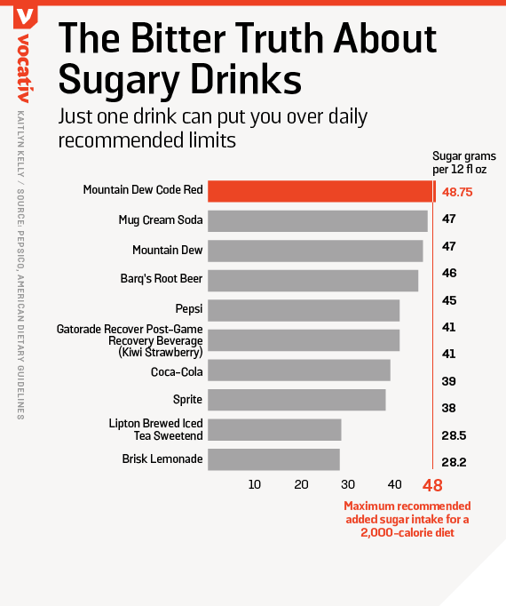 Just one drink can put you over daily recommended limits