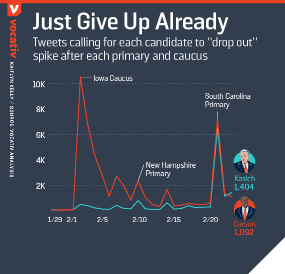 "Tweets calling for each candidate to ""drop out"" spike after each primary and caucus"