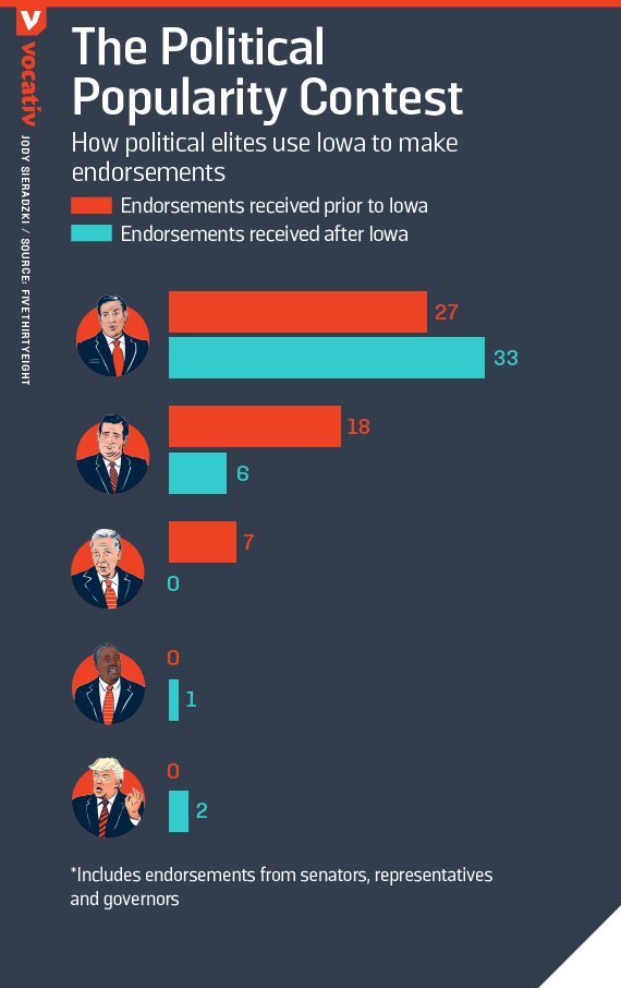 How political elites use Iowa to make endorsements
