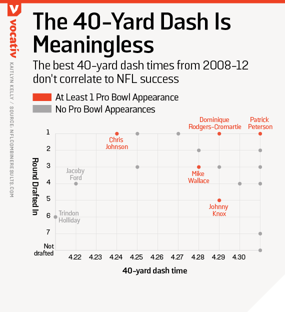 The best 40-yard dash times from 2008-12 don't correlate to NFL success