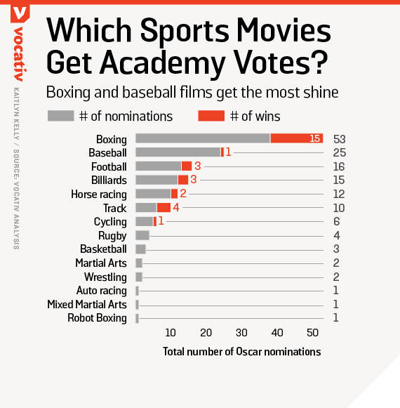Boxing and baseball films get the most shine at the Oscars