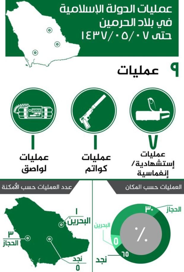 ISIS Saudi attacks 1
