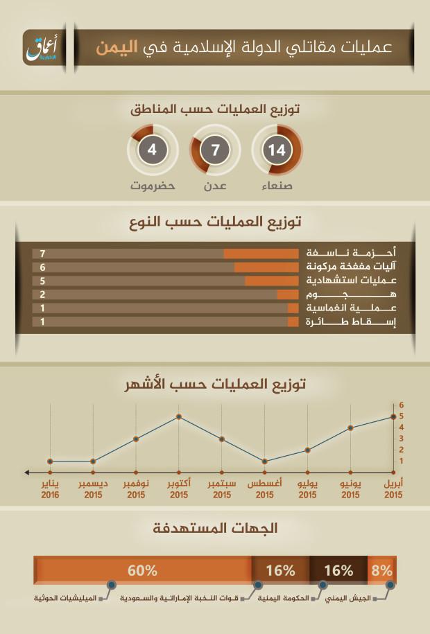 ISIS operations YEMEN