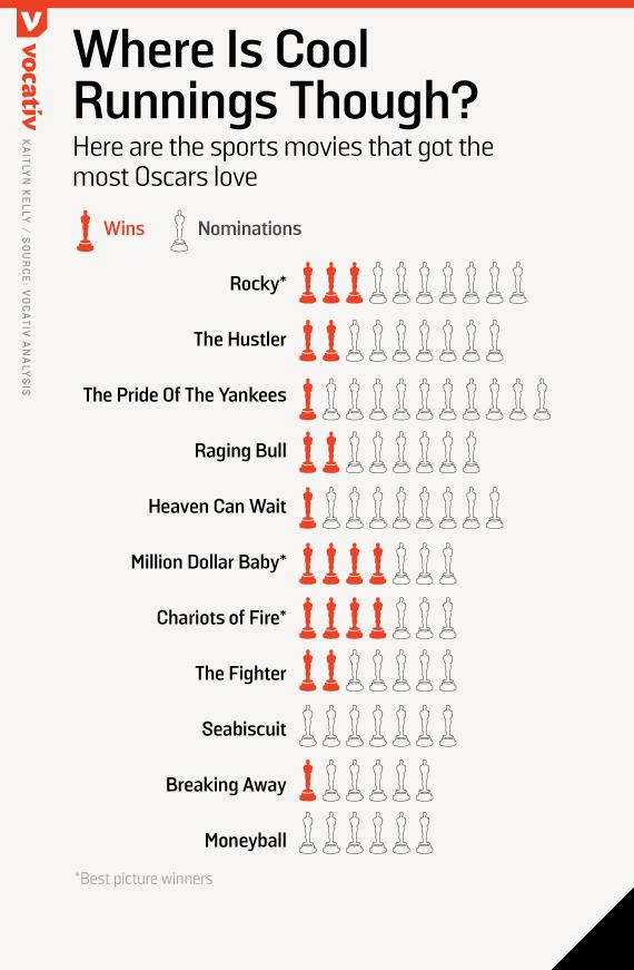 2016_02_26 OscarSportsMovies KK top11.r4