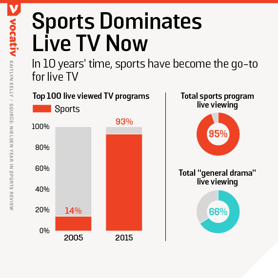In 10 years' time, sports have become the go-to for live TV