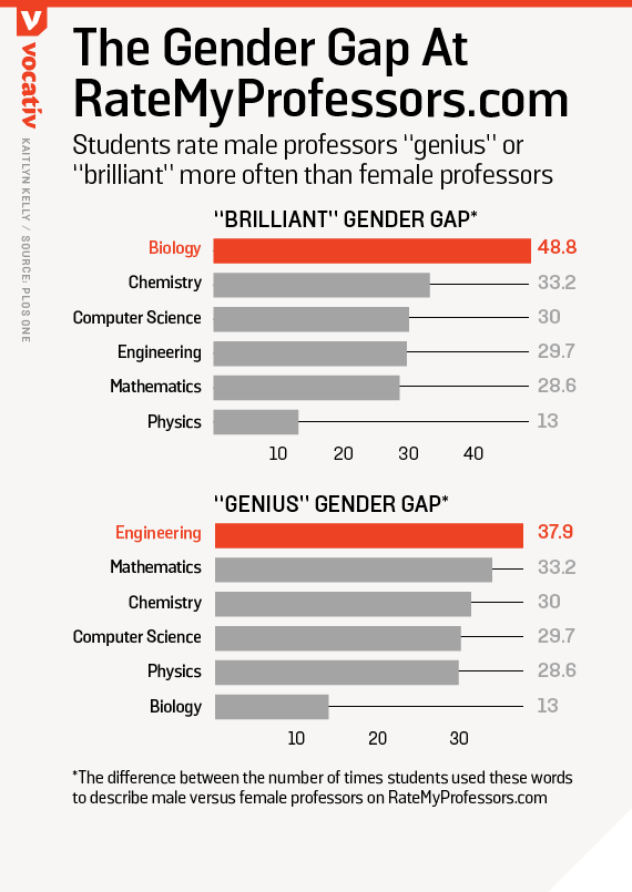 "Students rate male professors ""genius"" or ""brilliant"" more often than female professors"