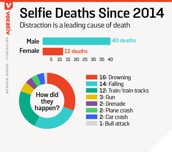Selfie deaths since 2014
