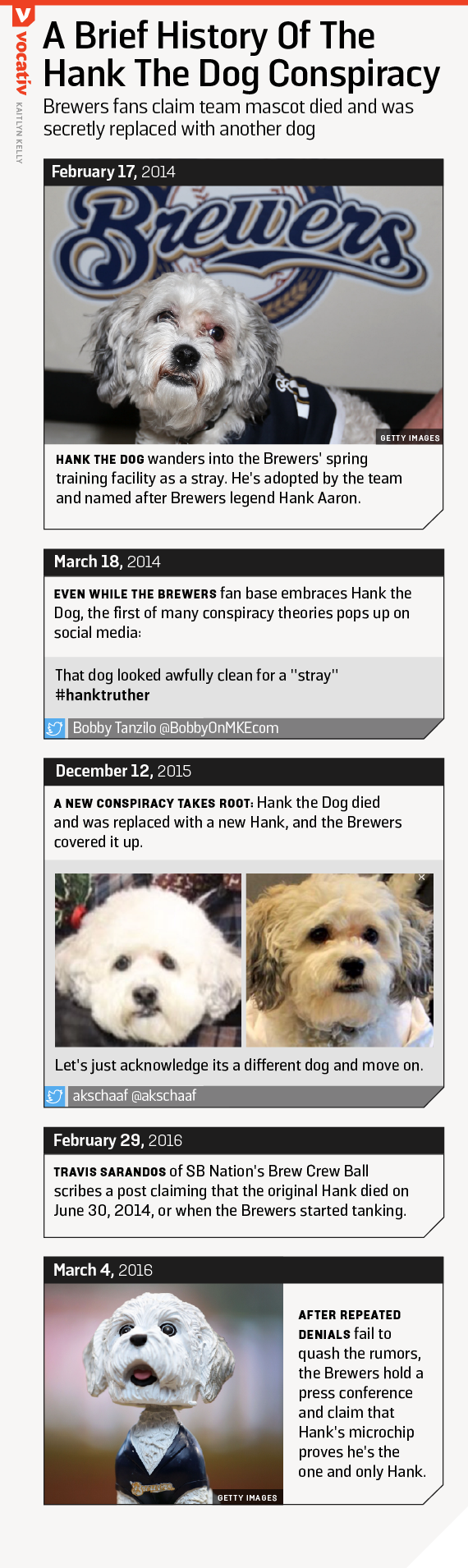 Brewers fans claim team mascot died and was secretly replaced with another dog