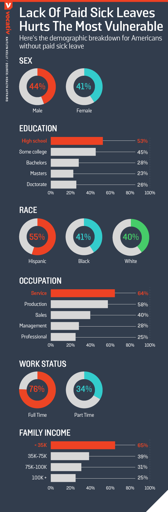 Here's the demographic breakdown for Americans without paid sick leave