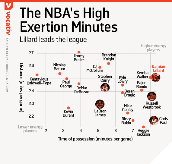 The NBA's high exertion minutes