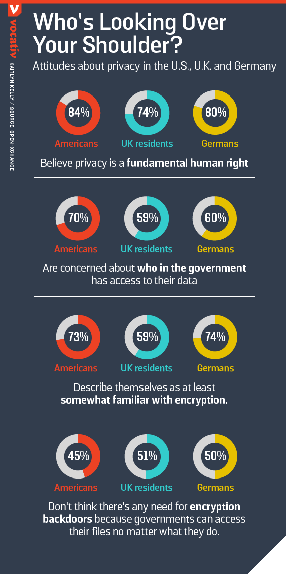 Attitudes about privacy in the U.S., U.K. and Germany