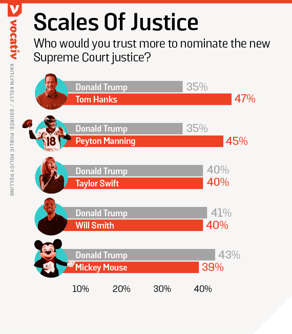 Who would you trust more to nominate the new Supreme Court justice?