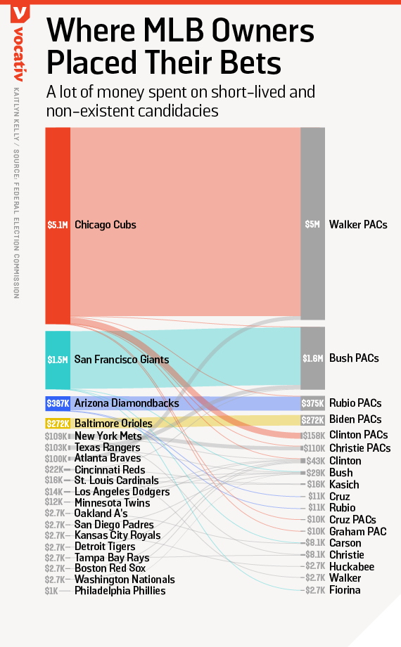 A lot of money spent on short-lived and non-existent candidacies