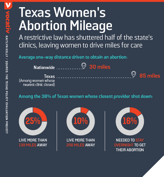 A restrictive law has shuttered half of the state's clinics, leaving women to drive miles for care